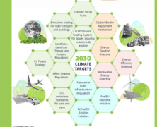 EC announces a package with legislative tools delivering 2030 climate targets